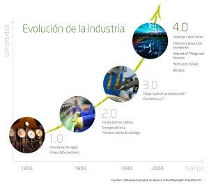 evolucion-de-la-indusria-4-0